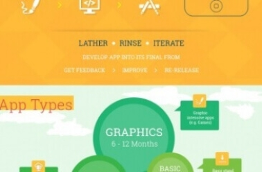 Infographic about App Development Timeline